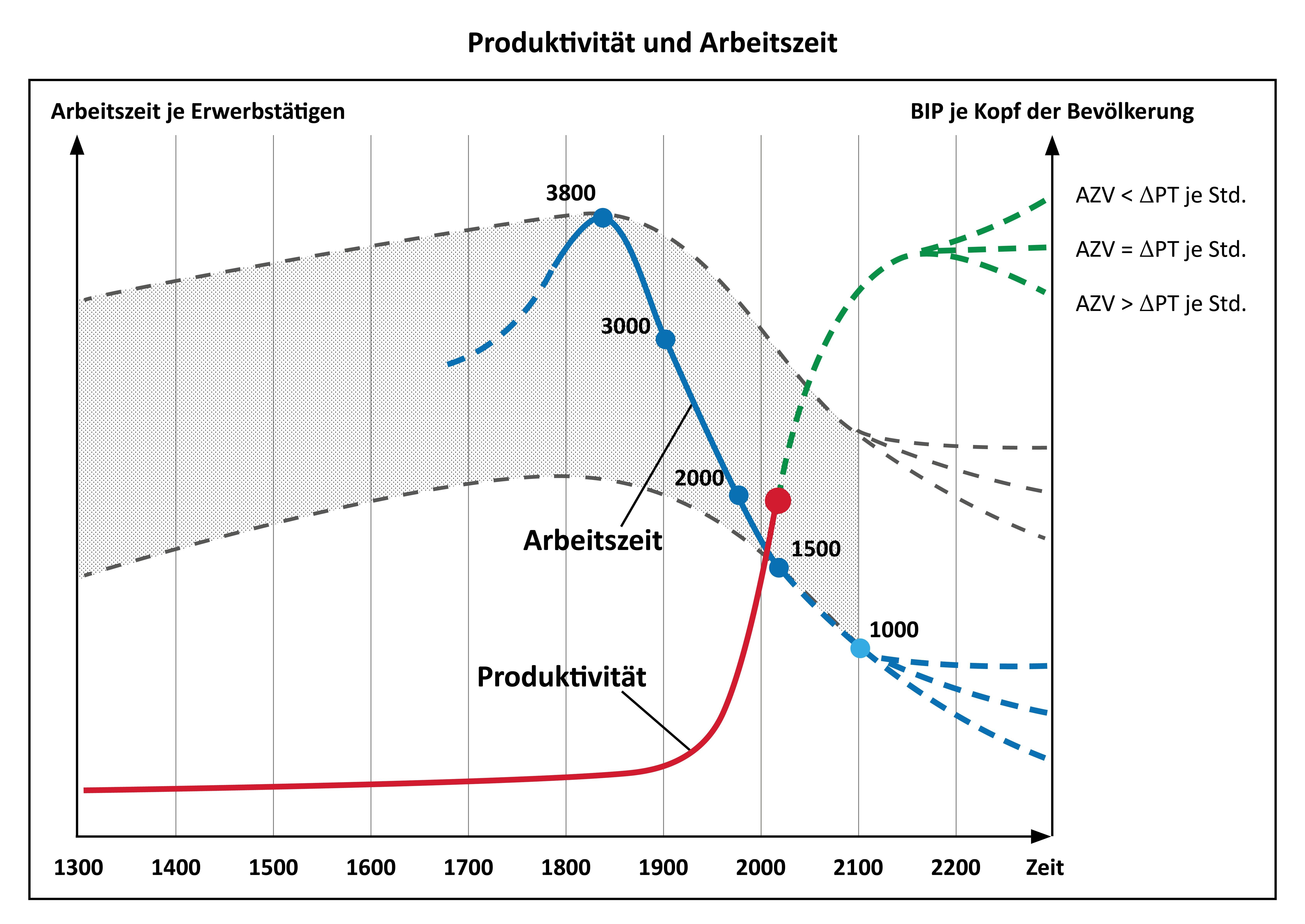 Produktivität und Arbeitszeit